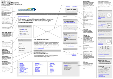 Best laid plans blueprint for a charity home page user with malvernweather Choice Image