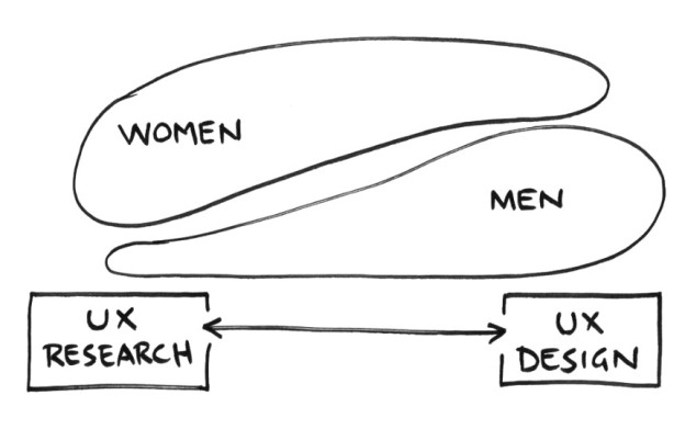 UX-gender-spectrum-sketch
